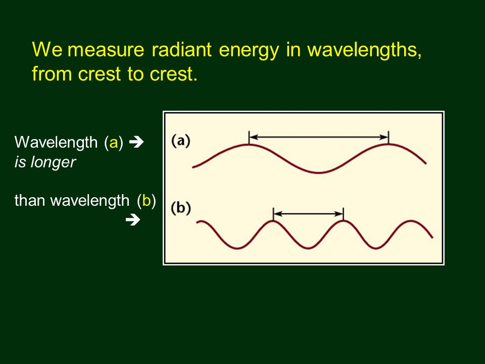 We measure radiant energy in wavelengths, from crest to crest.