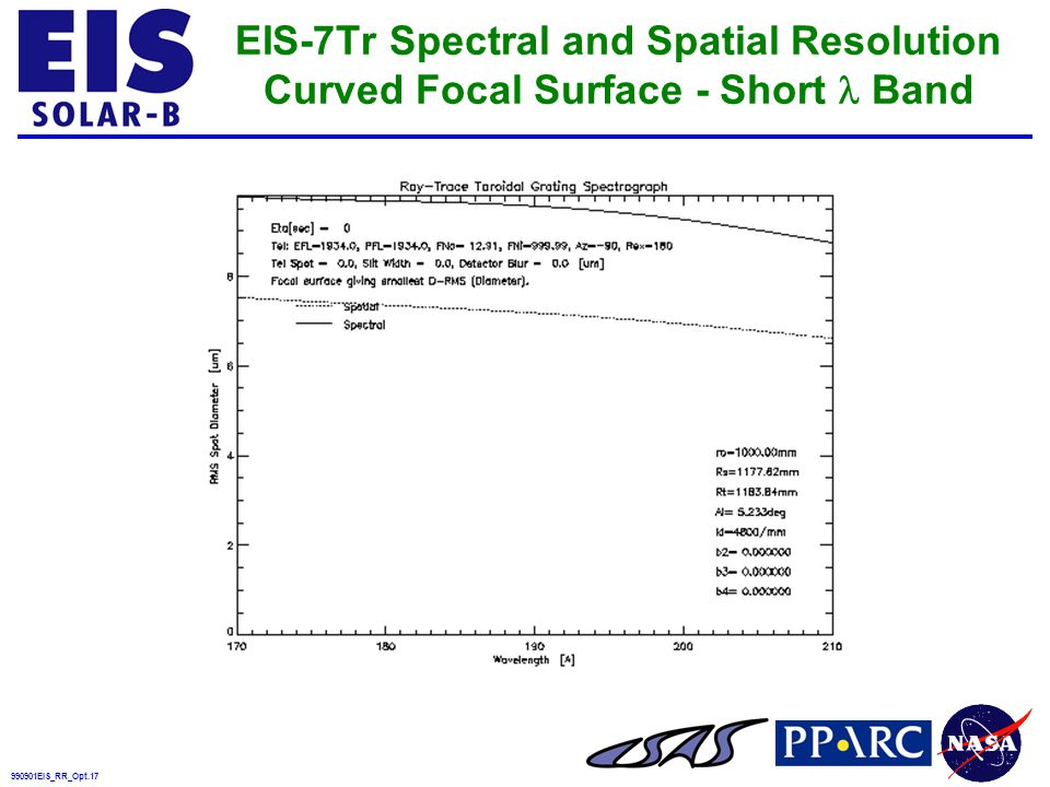 990901EIS_RR_Opt.17 EIS-7Tr Spectral and Spatial Resolution Curved Focal Surface - Short Band
