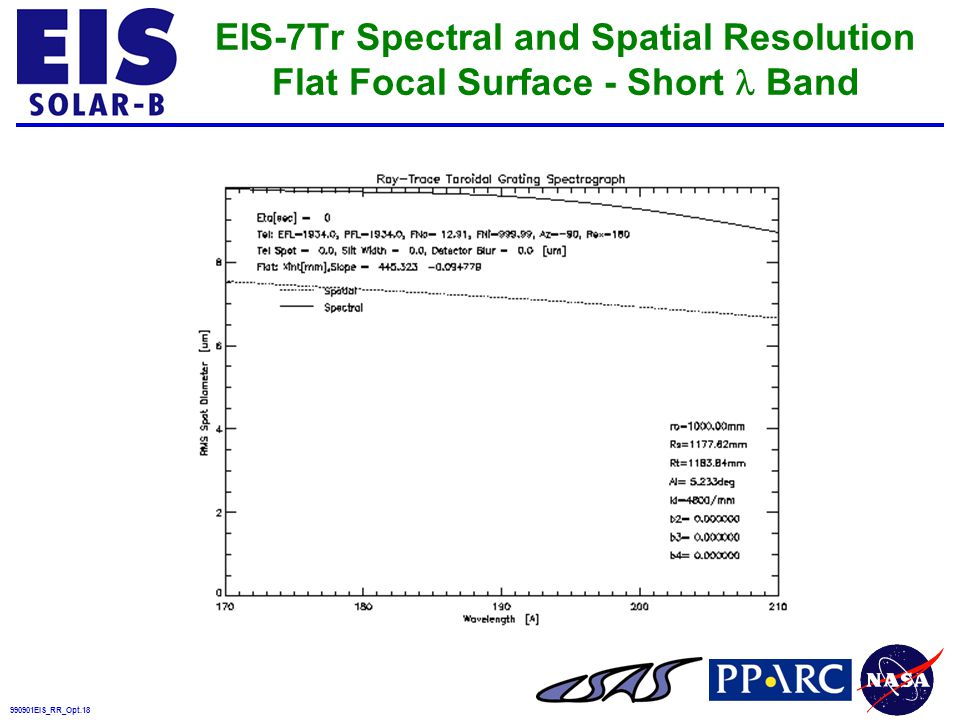 990901EIS_RR_Opt.18 EIS-7Tr Spectral and Spatial Resolution Flat Focal Surface - Short Band