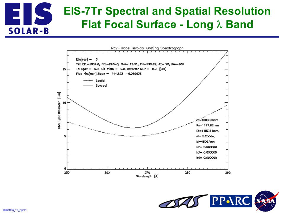 990901EIS_RR_Opt.21 EIS-7Tr Spectral and Spatial Resolution Flat Focal Surface - Long Band