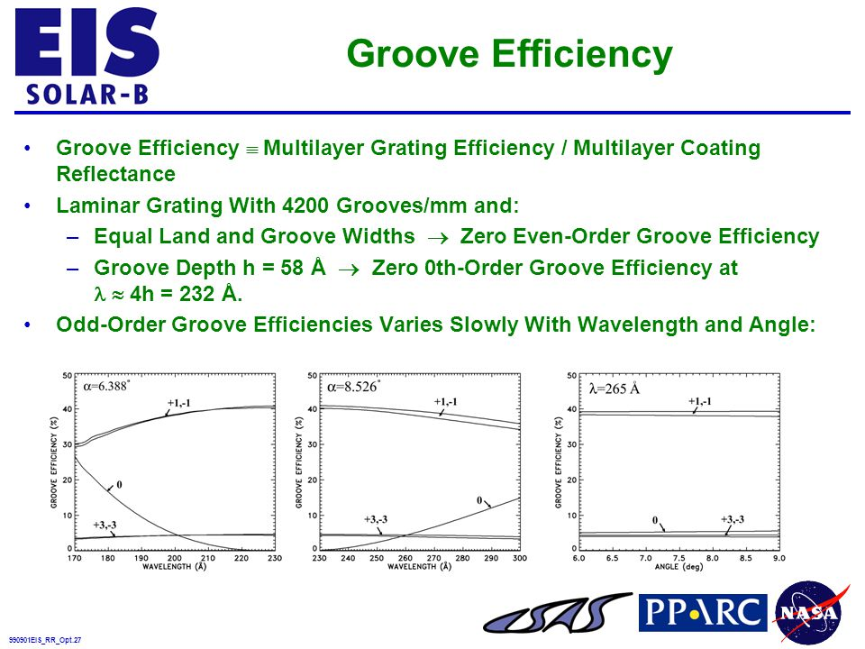 990901EIS_RR_Opt.27 Groove Efficiency Groove Efficiency  Multilayer Grating Efficiency / Multilayer Coating Reflectance Laminar Grating With 4200 Grooves/mm and: –Equal Land and Groove Widths  Zero Even-Order Groove Efficiency –Groove Depth h = 58 Å  Zero 0th-Order Groove Efficiency at  4h = 232 Å.