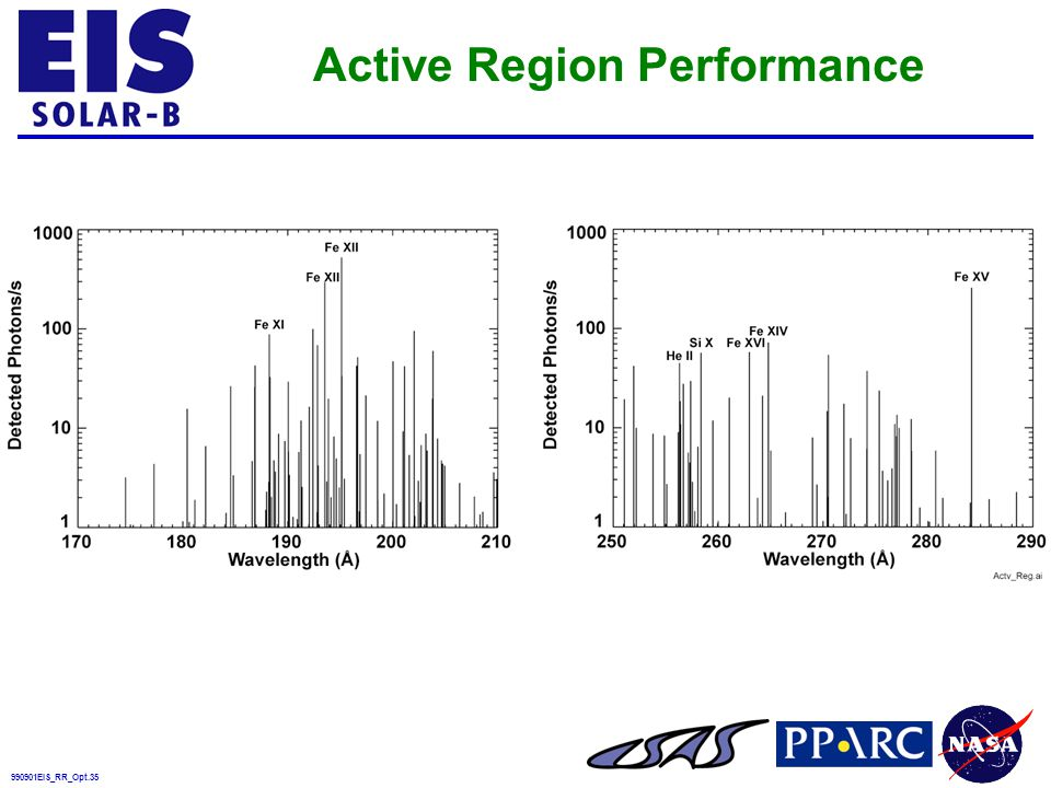 990901EIS_RR_Opt.35 Active Region Performance