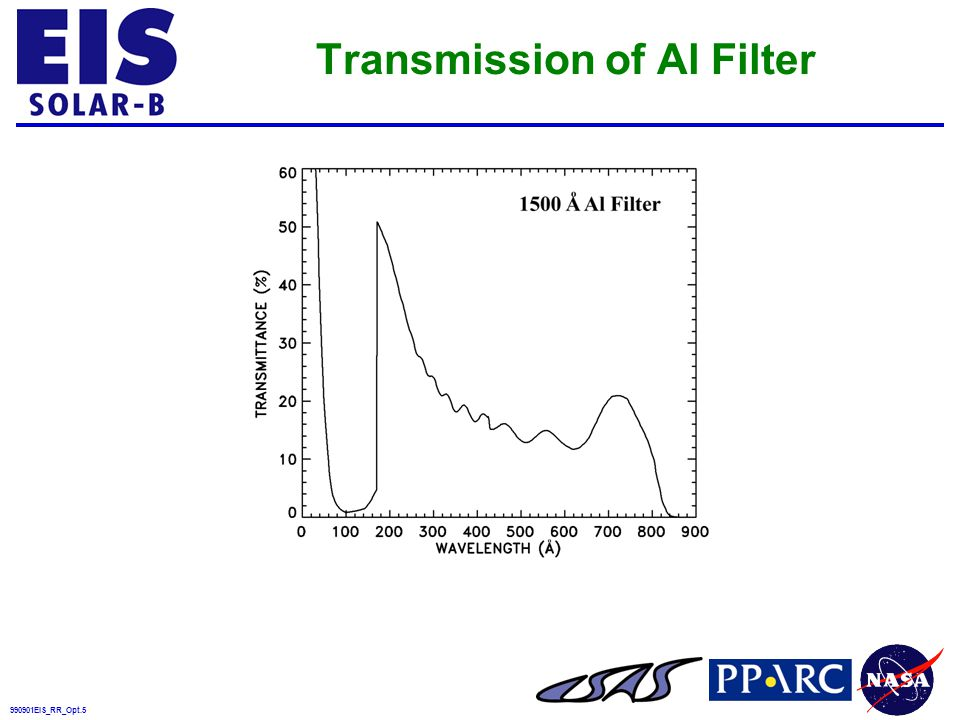 990901EIS_RR_Opt.5 Transmission of Al Filter