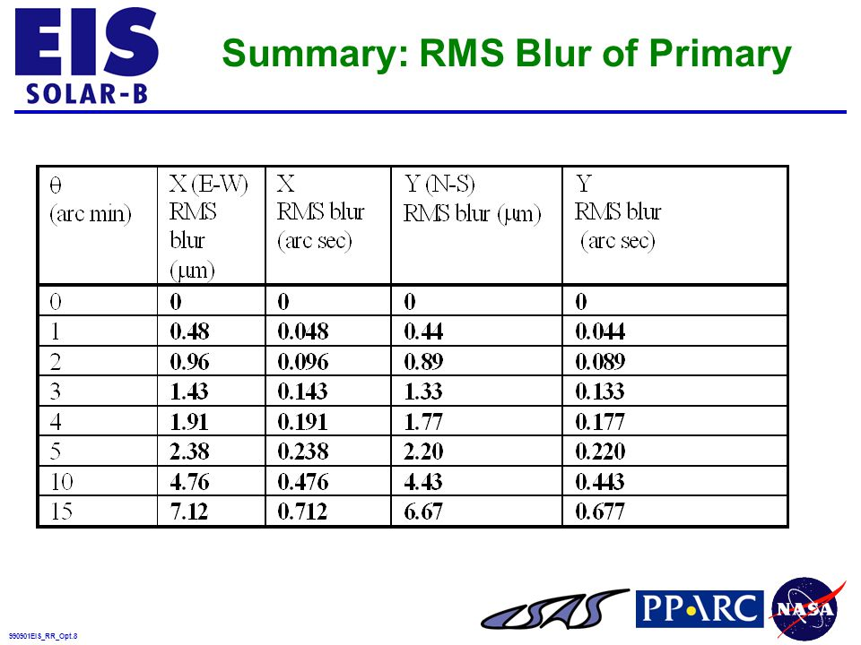 990901EIS_RR_Opt.29 Draft Specifications for Primary