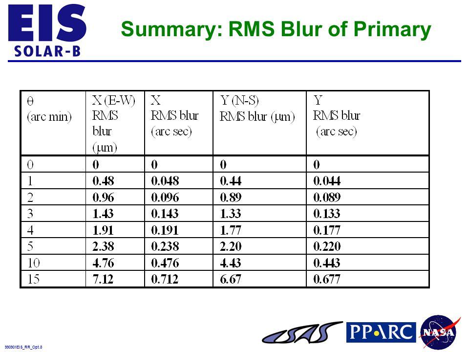 990901EIS_RR_Opt.9 Grating Slit 190A 270A EIS-7TR Spectrometer Layout
