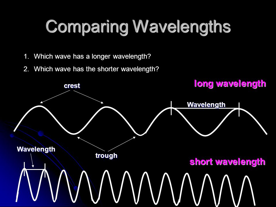 Comparing Wavelengths Wavelength crest trough Wavelength long wavelength short wavelength 1.Which wave has a longer wavelength? 2.Which wave has the s