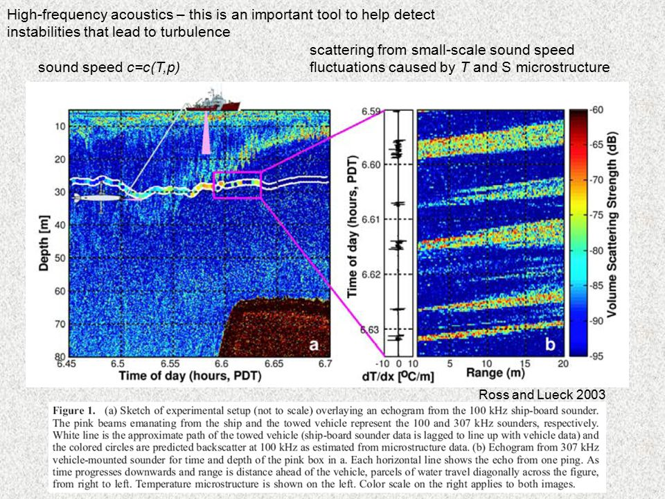 High-frequency acoustics – this is an important tool to help detect instabilities that lead to turbulence scattering from small-scale sound speed fluctuations caused by T and S microstructure sound speed c=c(T,p) Ross and Lueck 2003