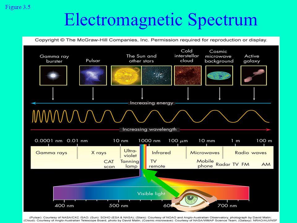 Figure 3.5 Electromagnetic Spectrum