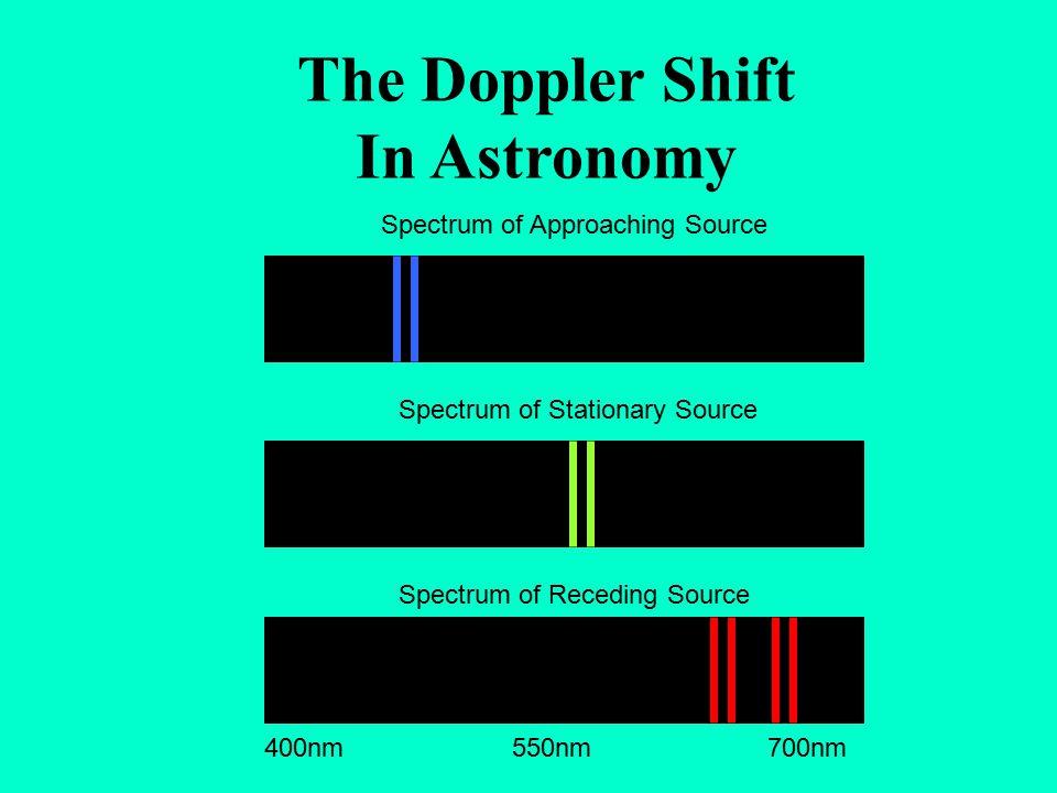 The Doppler Shift In Astronomy Spectrum of Stationary Source Spectrum of Approaching Source Spectrum of Receding Source 400nm 550nm 700nm