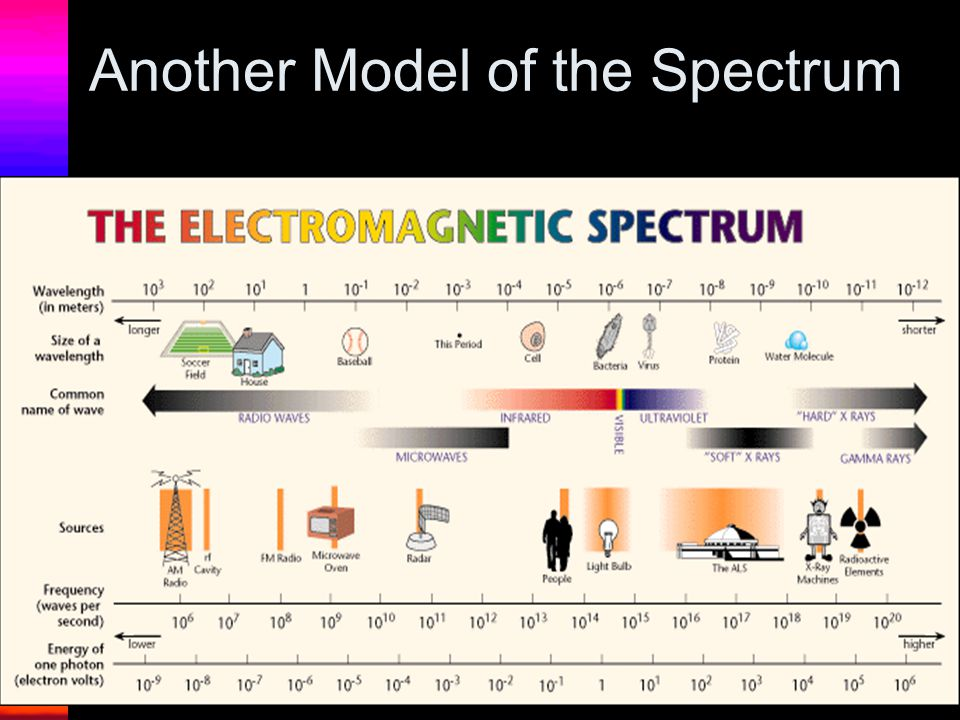 Another Model of the Spectrum
