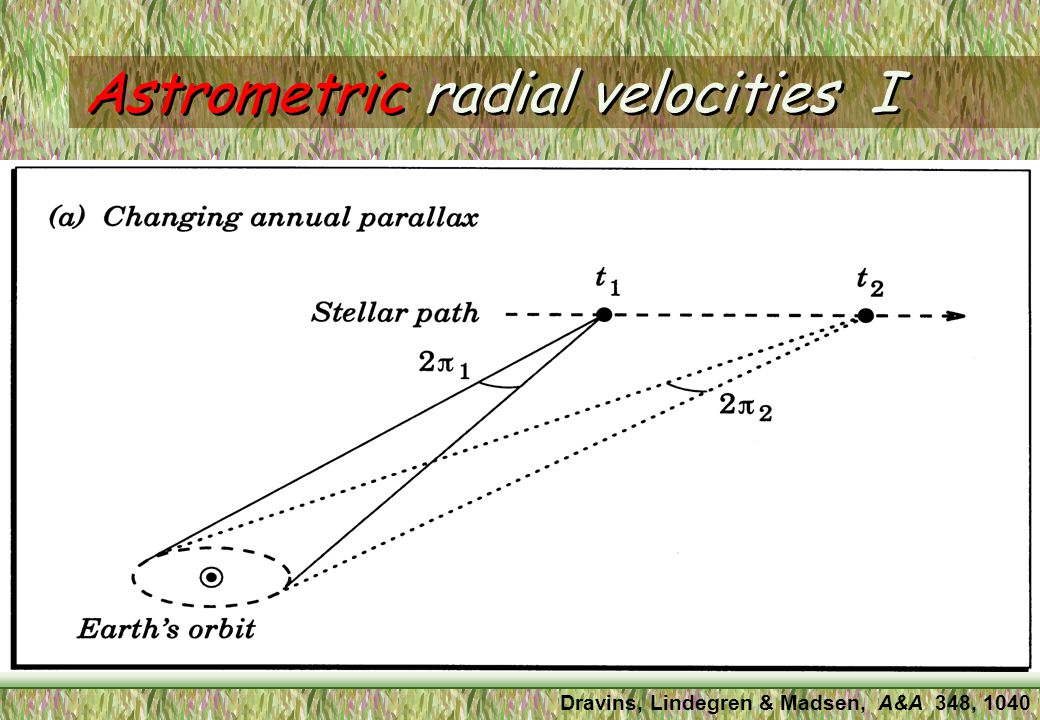 Definition of radial velocity The radial component is stellar movement toward or away from us.