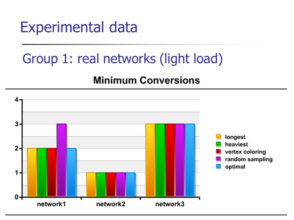 Experimental data Group 1: real networks (light load)