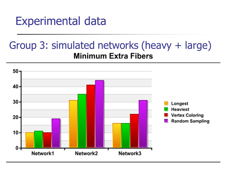Experimental data Group 3: simulated networks (heavy + large)