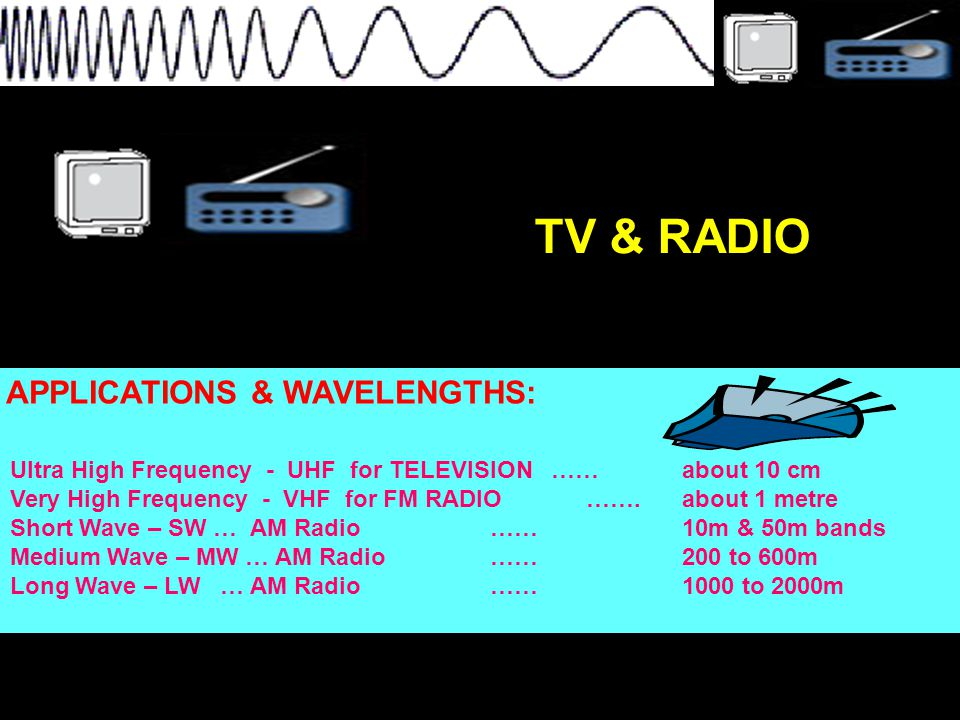 Wavelength: a few centimetres APPLICATIONS: -radar inc.