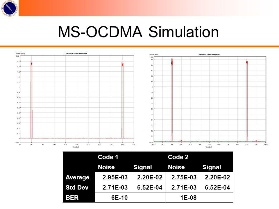 Code 1Code 2 NoiseSignalNoiseSignal Average2.95E-032.20E-022.75E-032.20E-02 Std Dev2.71E-036.52E-042.71E-036.52E-04 BER6E-10 1E-08