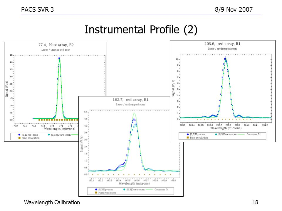 PACS SVR 38/9 Nov 2007 Wavelength Calibration18 Instrumental Profile (2)