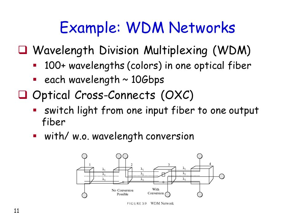 11 Example: WDM Networks  Wavelength Division Multiplexing (WDM)  100+ wavelengths (colors) in one optical fiber  each wavelength ~ 10Gbps  Optical Cross-Connects (OXC)  switch light from one input fiber to one output fiber  with/ w.o.