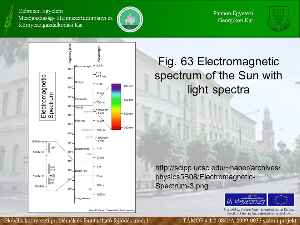Fig. 63 Electromagnetic spectrum of the Sun with light spectra http://scipp.ucsc.edu/~haber/archives/ physics5B08/Electromagnetic- Spectrum-3.png