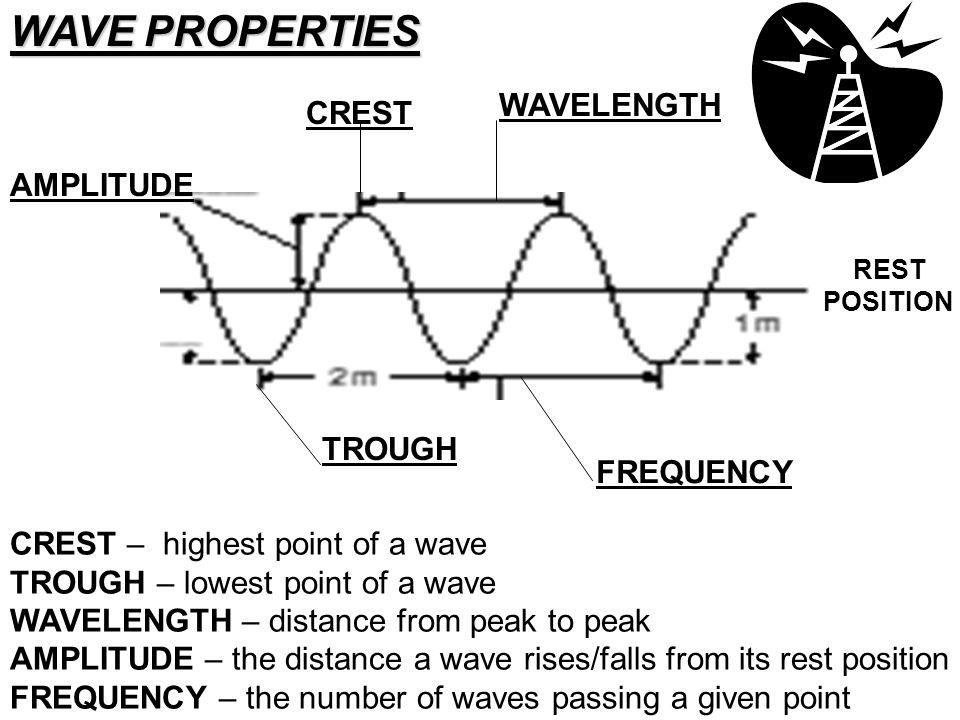 CREST TROUGH WAVELENGTH WAVE PROPERTIES CREST – highest point of a wave TROUGH – lowest point of a wave WAVELENGTH – distance from peak to peak AMPLIT