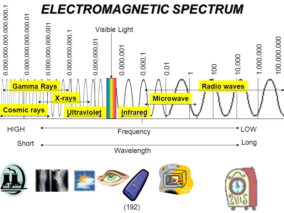 ELECTROMAGNETIC SPECTRUM Gamma Rays Cosmic rays Radio waves HIGH Visible Light Frequency LOW 100,000,000 110010,000 1,000,000 0.010.000,10.000,001 0.0