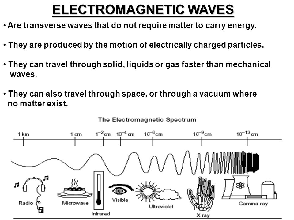 ELECTROMAGNETIC WAVES Are transverse waves that do not require matter to carry energy. They are produced by the motion of electrically charged particl