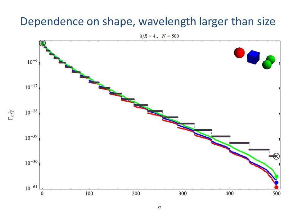Dependence on shape, wavelength larger than size