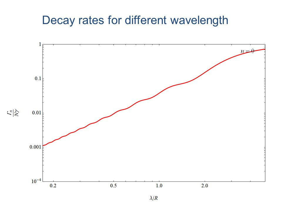 Decay rates for different wavelength