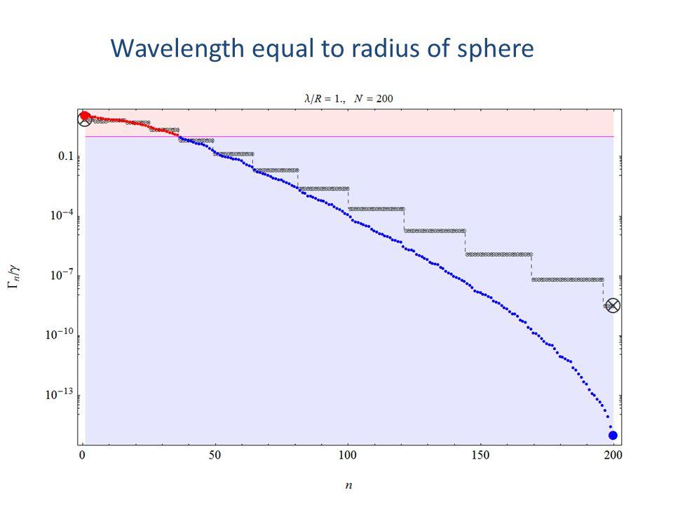 Wavelength equal to radius of sphere