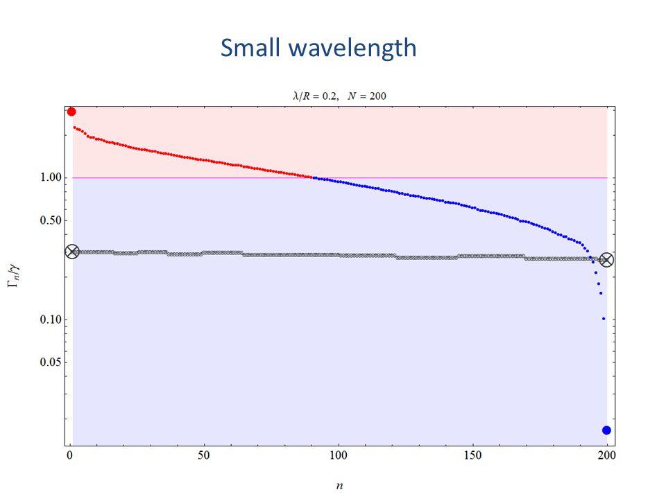 Small wavelength
