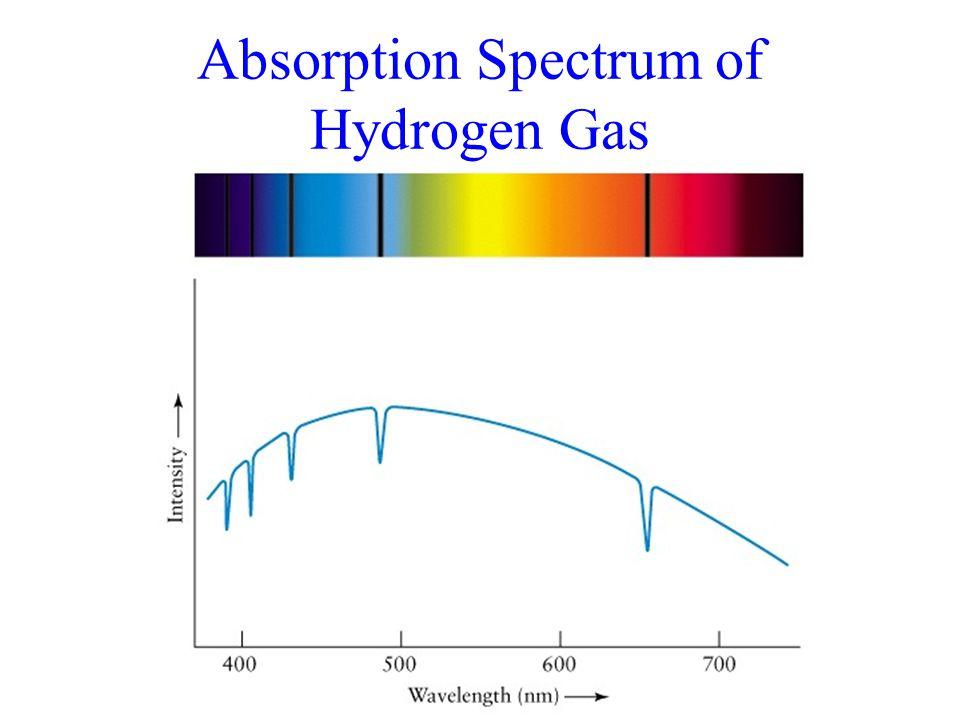Absorption Spectrum of Hydrogen Gas