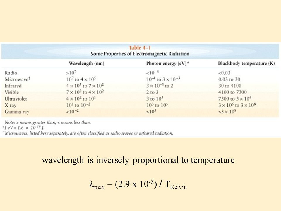 wavelength is inversely proportional to temperature max = (2.9 x 10 -3 ) / T Kelvin