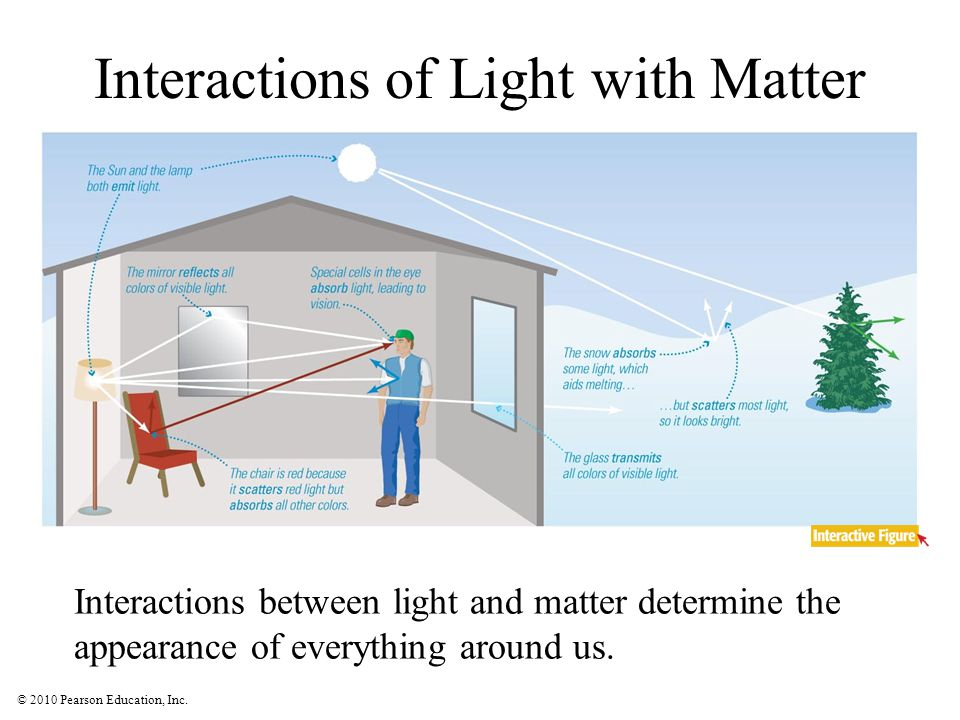 © 2010 Pearson Education, Inc. Interactions of Light with Matter Interactions between light and matter determine the appearance of everything around u
