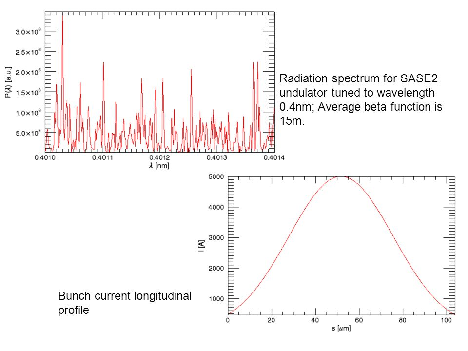 11 Radiation spectrum for SASE2 undulator tuned to wavelength 0.4nm; Average beta function is 15m.