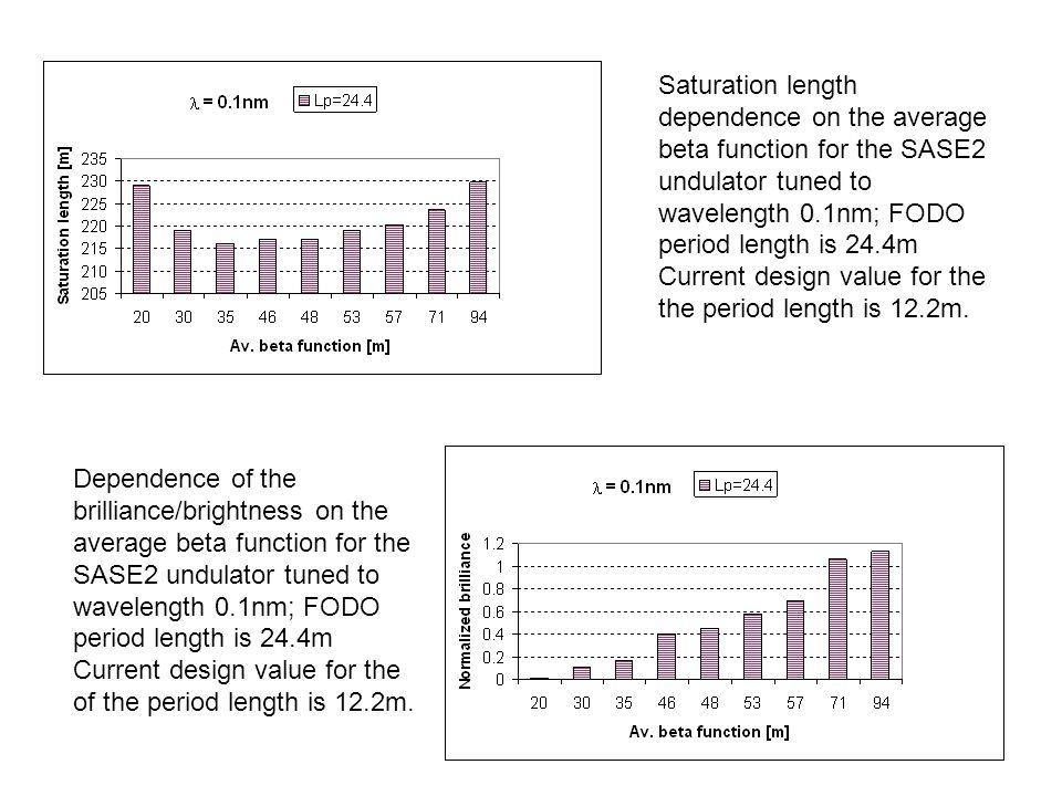 14 Saturation length dependence on the average beta function for the SASE2 undulator tuned to wavelength 0.1nm; FODO period length is 24.4m Current design value for the the period length is 12.2m.