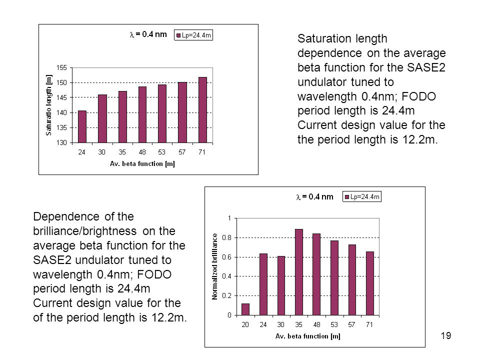 19 Saturation length dependence on the average beta function for the SASE2 undulator tuned to wavelength 0.4nm; FODO period length is 24.4m Current design value for the the period length is 12.2m.