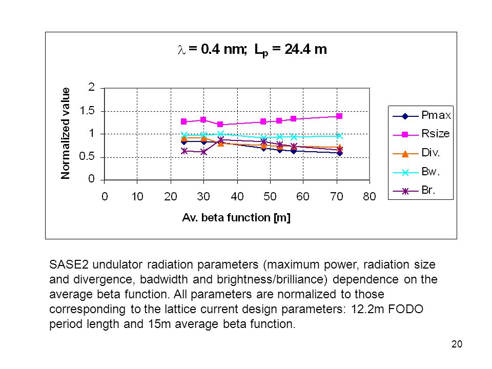 20 SASE2 undulator radiation parameters (maximum power, radiation size and divergence, badwidth and brightness/brilliance) dependence on the average beta function.