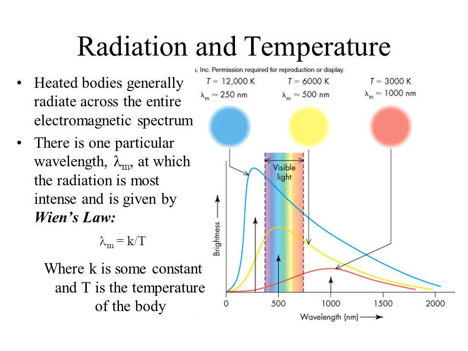 Radiation and Temperature Heated bodies generally radiate across the entire electromagnetic spectrum There is one particular wavelength, m, at which t