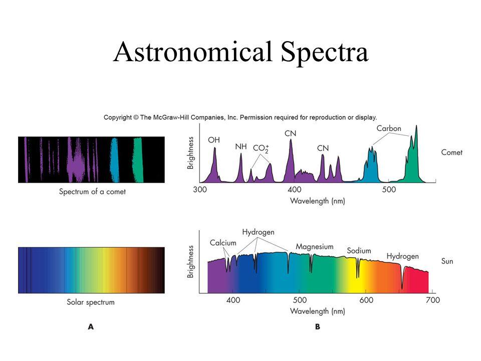 Astronomical Spectra