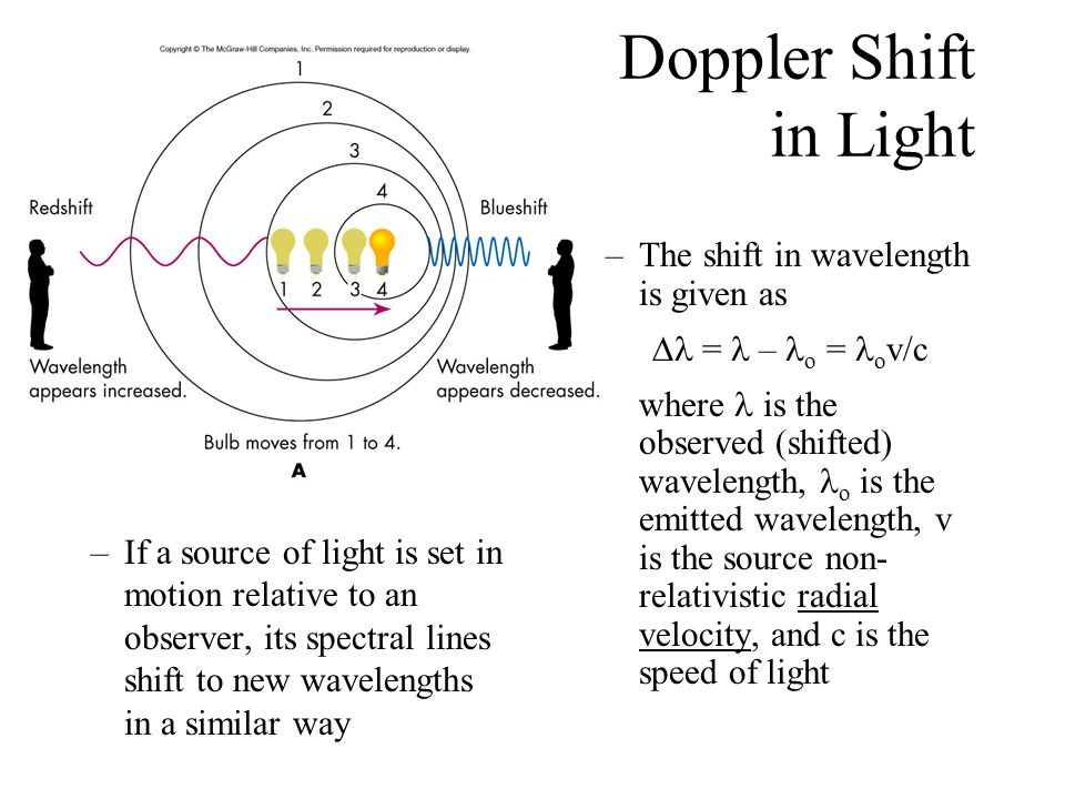 Doppler Shift in Light –If a source of light is set in motion relative to an observer, its spectral lines shift to new wavelengths in a similar way –T