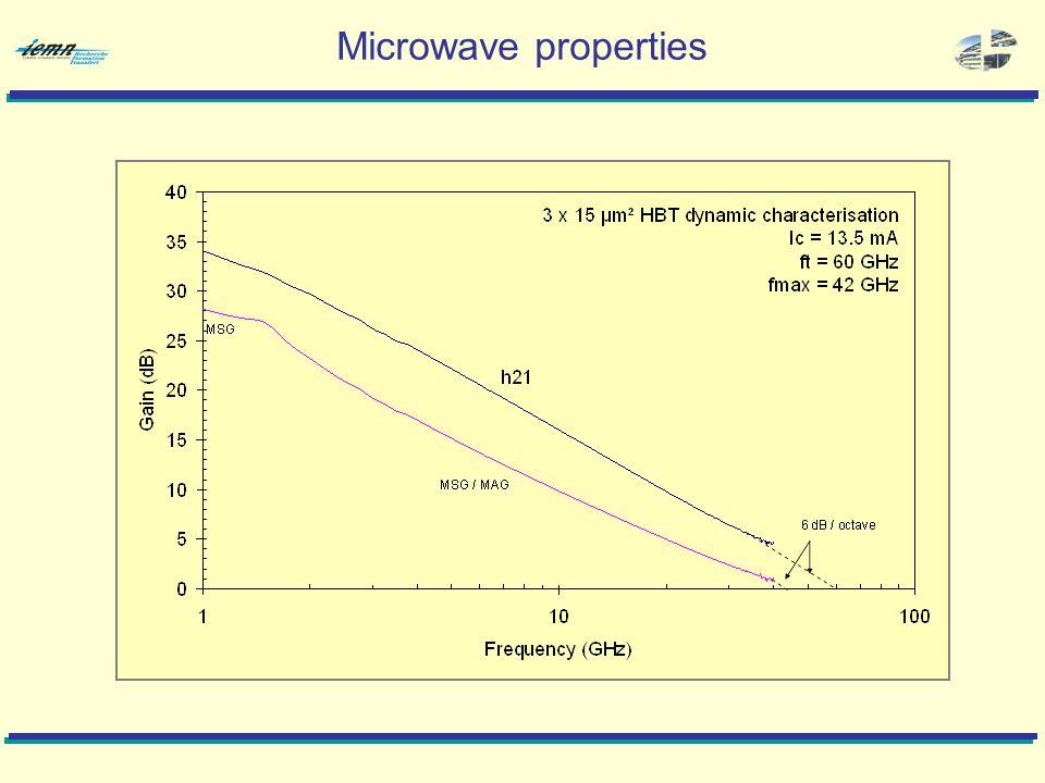 Microwave properties