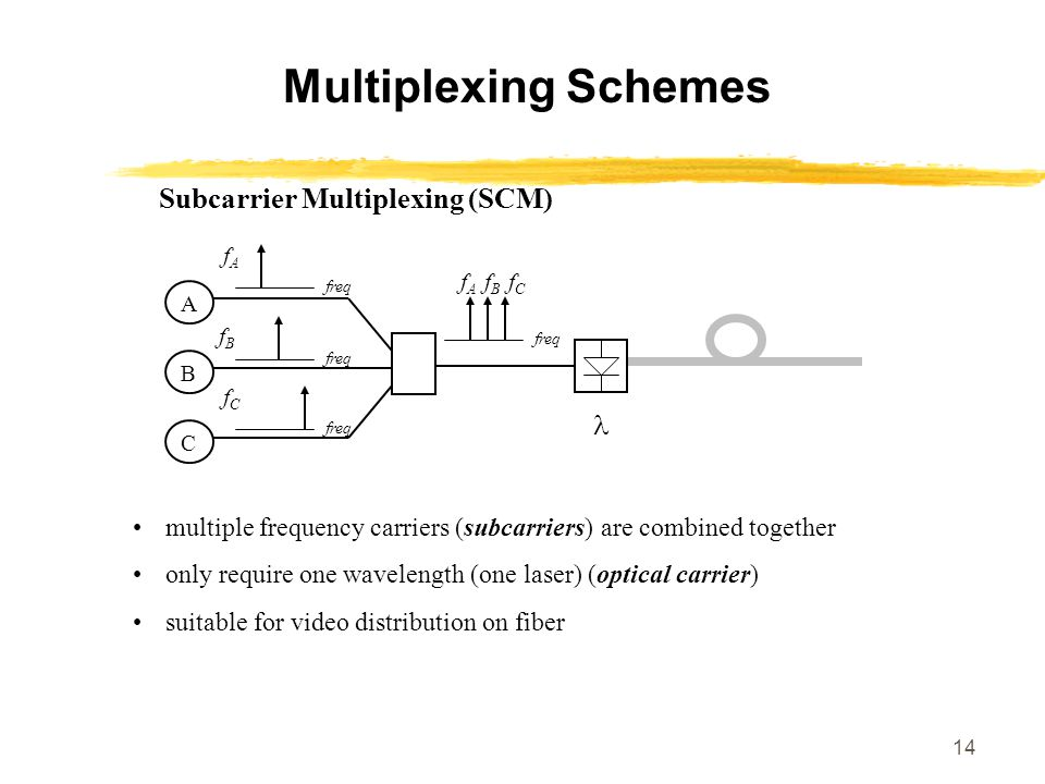 14 Multiplexing Schemes Subcarrier Multiplexing (SCM) multiple frequency carriers (subcarriers) are combined together only require one wavelength (one