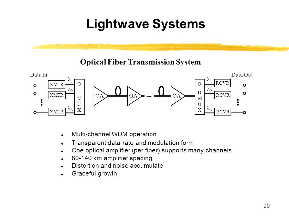20 Lightwave Systems  Multi-channel WDM operation  Transparent data-rate and modulation form  One optical amplifier (per fiber) supports many chann
