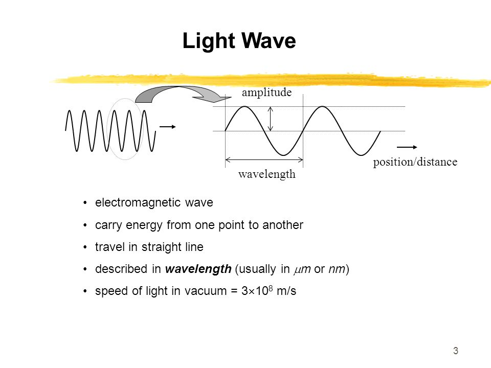 3 Light Wave amplitudewavelength position/distance electromagnetic wave carry energy from one point to another travel in straight line described in wa