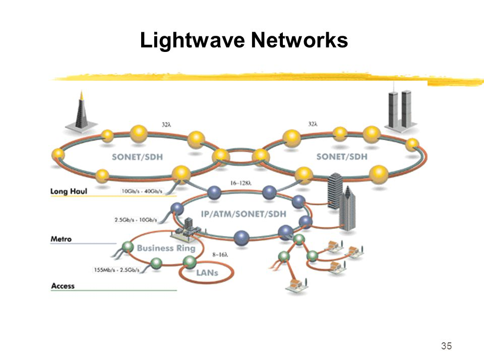 35 Lightwave Networks