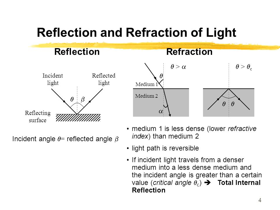 4 Reflection and Refraction of Light Reflection Incident angle  = reflected angle    Incident light Reflected light Reflecting surface Refraction