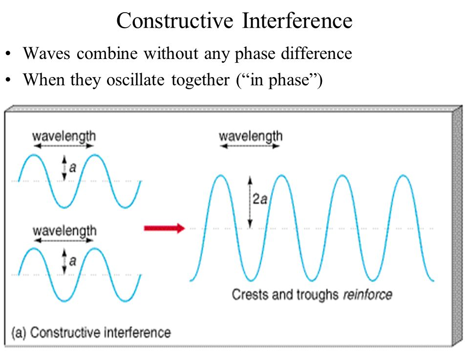 Constructive Interference Waves combine without any phase difference When they oscillate together ( in phase )