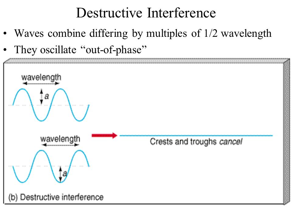 Destructive Interference Waves combine differing by multiples of 1/2 wavelength They oscillate out-of-phase
