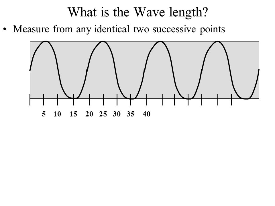 What is the Wave length? Measure from any identical two successive points 510152025303540
