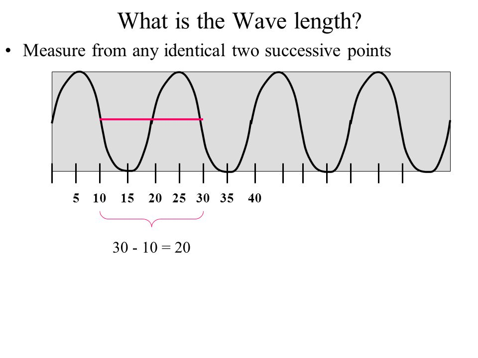 Amplitude: Size of wave (perpendicular to direction of propagation) Proportional to Intensity(Sound loudness, Light brightness) Wavelength:  Size of wave (in the direction of propagation) Frequency: Number of waves passing a fixed position per second f (cycles/second, Hertz) Wave Speed: v =  f Frequency increases Frequency decreases Energy increases Energy decreases Wavelength decreases Wavelength increases Wave Properties