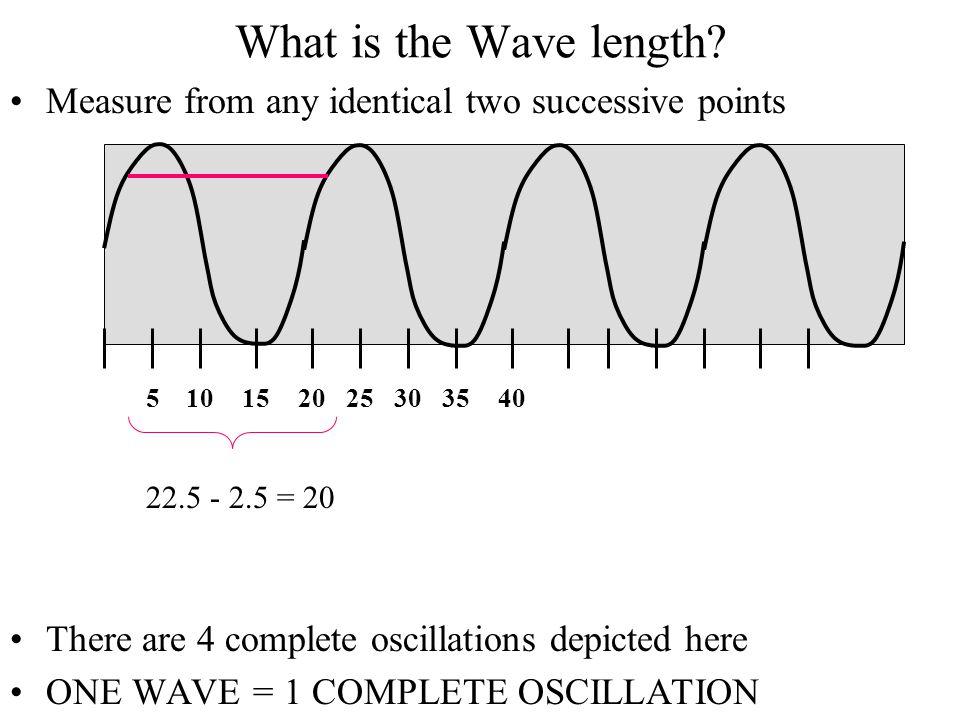 Wave Addition Amplitude ~ Intensity